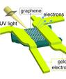 Her ses den lille nano-transistor, som forskningsgruppen har brugt som basis for deres arbejde. (Ill: Philip Hofmann)